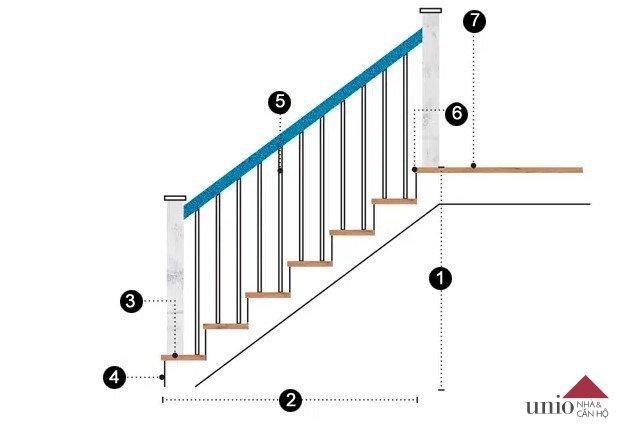 Những vị trí bạn cần nắm rõ thông số kích thước của cầu thang